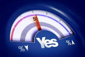 A majority of Scots also said that the country would be independent within 15 years