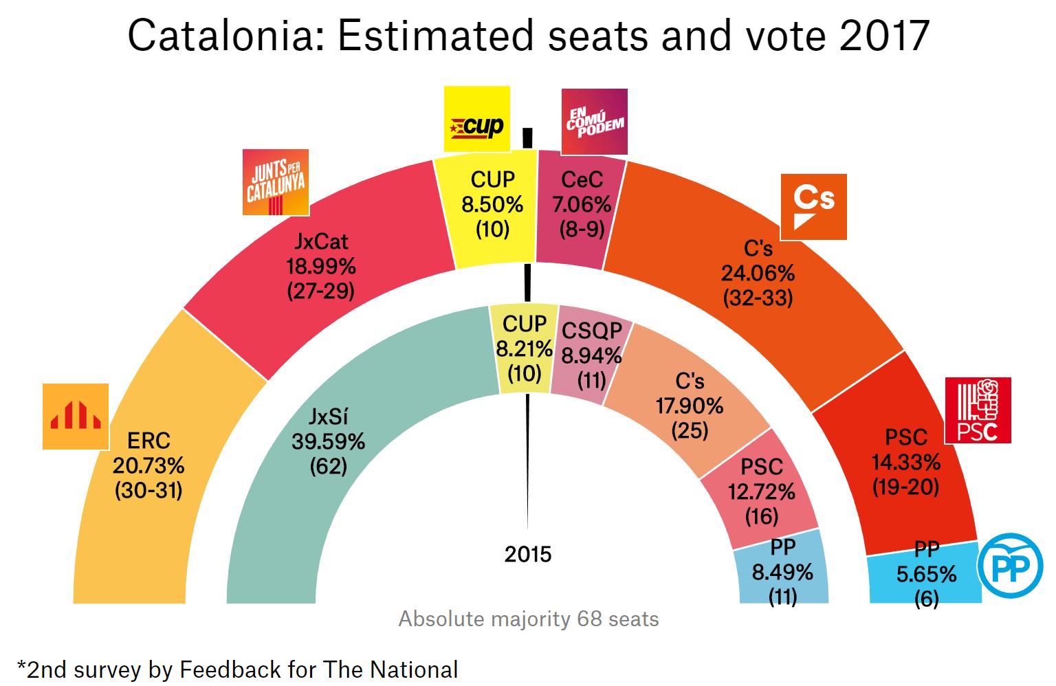 Divided Catalans prepare to vote in close-run election